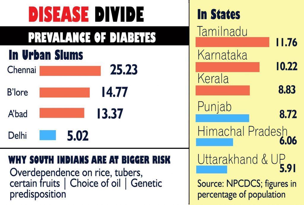 best diabetes hospital near me south india | | Wellcare Diabetes